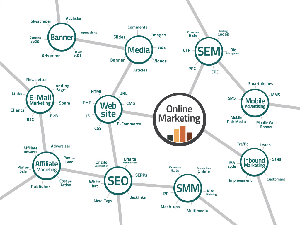 online-marketing-mix