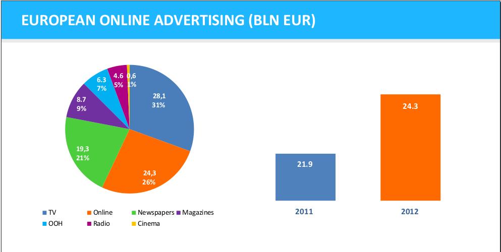 данни за реклама в Европа