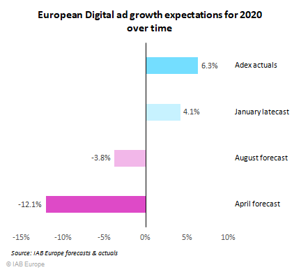 ADEX Benchmark 2020 Report – онлайн рекламата в Европа 1