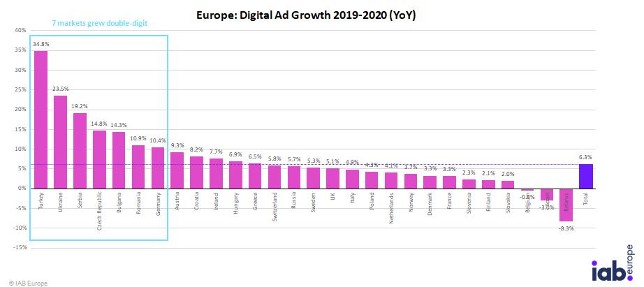 ADEX Benchmark 2020 Report – онлайн рекламата в Европа 2