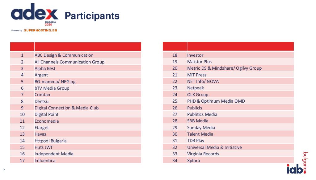 Онлайн рекламата - пазарни данни 2020 от IAB България 1