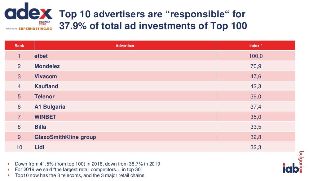 Онлайн рекламата - пазарни данни 2020 от IAB България 2
