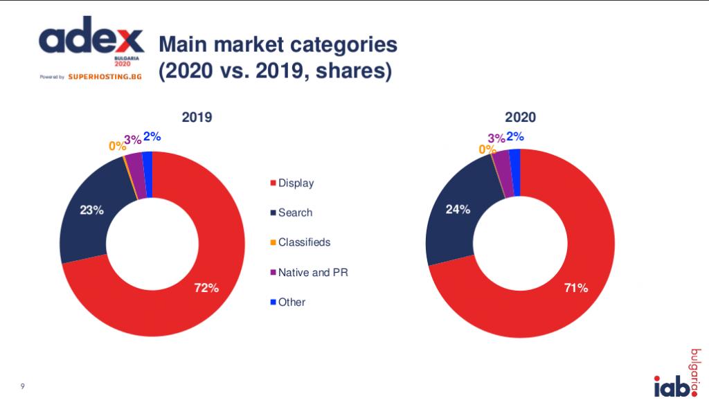 Онлайн рекламата - пазарни данни 2020 от IAB България 3