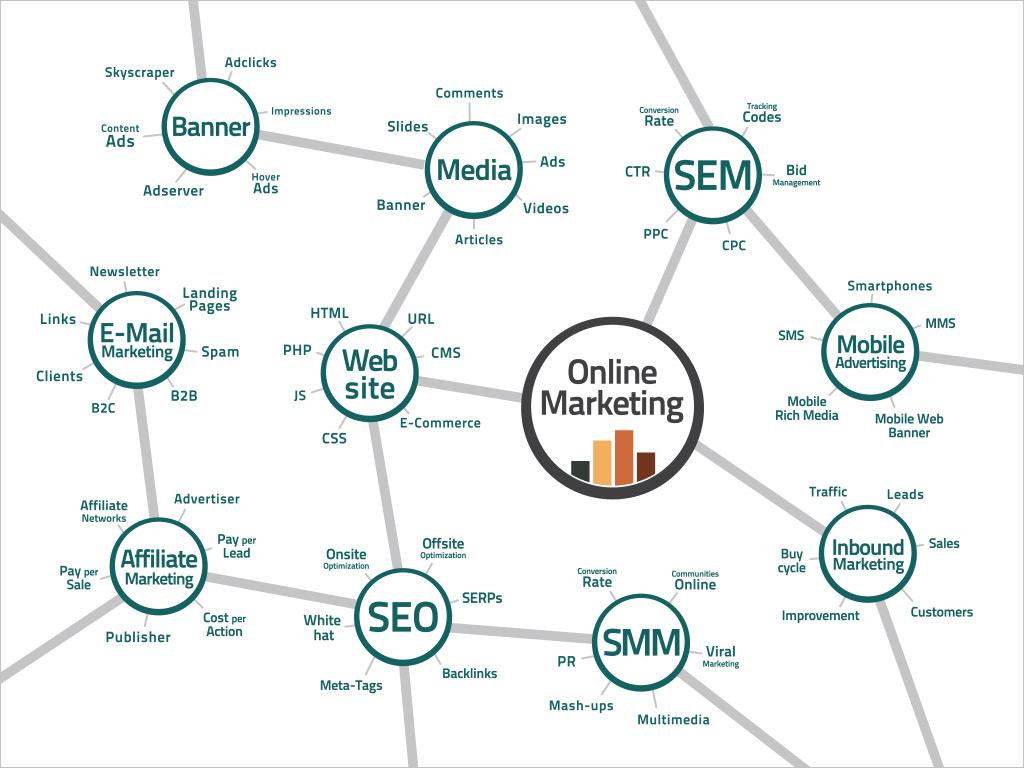online-marketing-mix