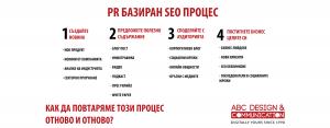 PR базиран SEO процес или ПР и оптимизация